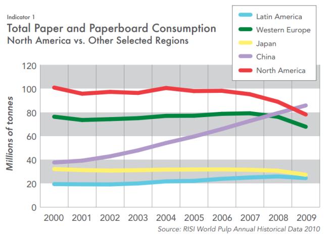 paper-consumption-graph