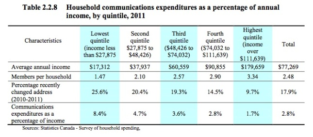 communications-expenditures