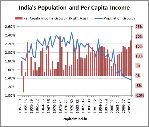 india-incomes