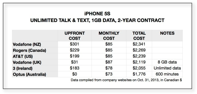 iphone-prices